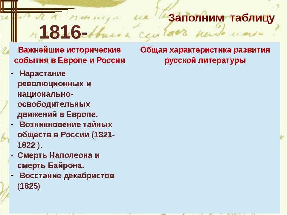 Заполним таблицу 1816- 1825 Важнейшие исторические события в Европе и России...