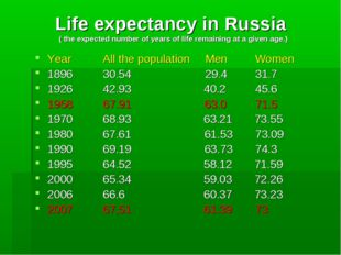 Life expectancy in Russia ( the expected number of years of life remaining at