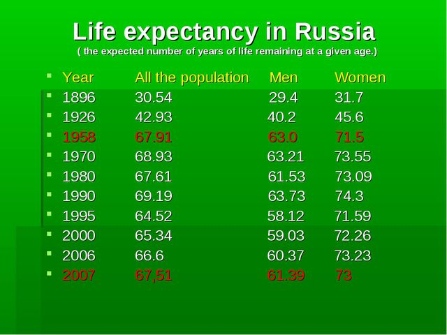 Life expectancy in Russia ( the expected number of years of life remaining at...