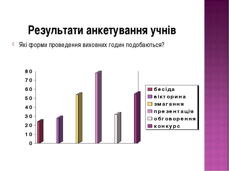 Результати анкетування учнів Які форми проведення виховних годин подобаються?