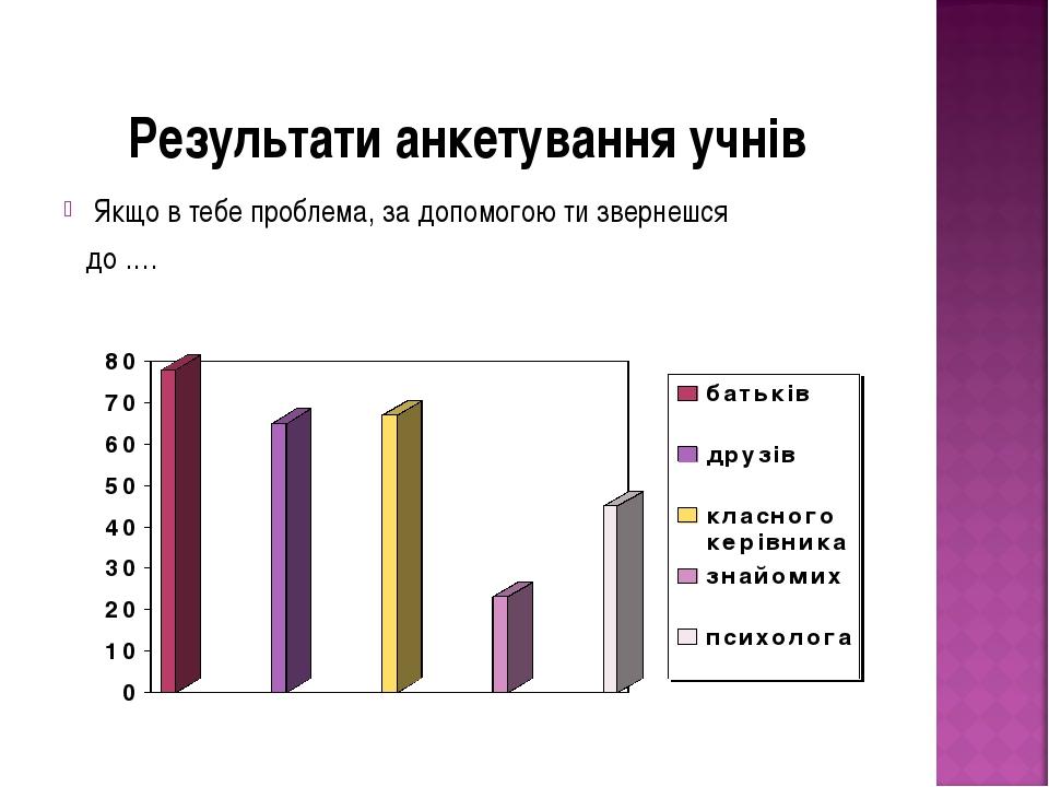 Результати анкетування учнів Якщо в тебе проблема, за допомогою ти звернешся...