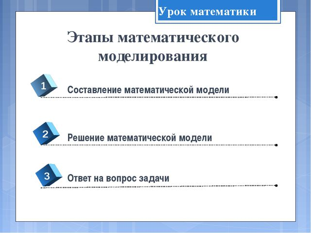 Этапы математического моделирования 4 Составление математической модели 1 2 3...