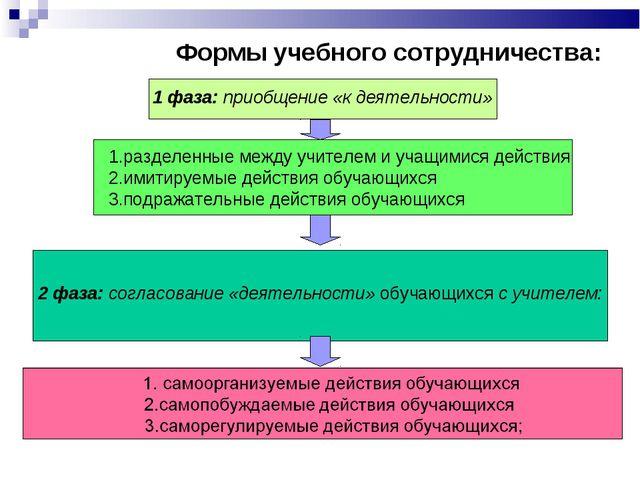 1 фаза: приобщение «к деятельности» разделенные между учителем и учащимися д...