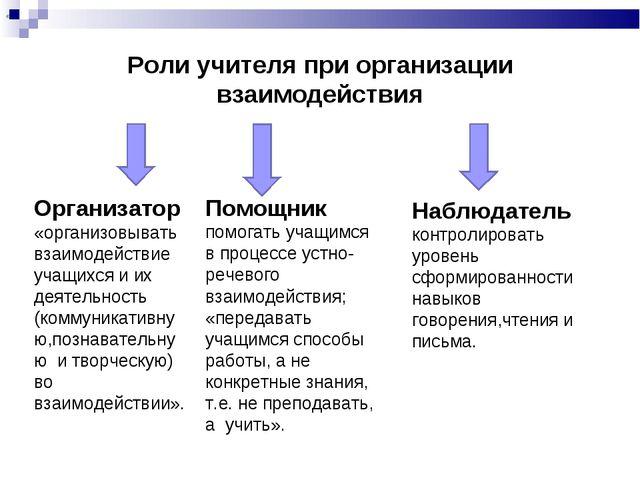 Роли учителя при организации взаимодействия Организатор «организовывать взаим...