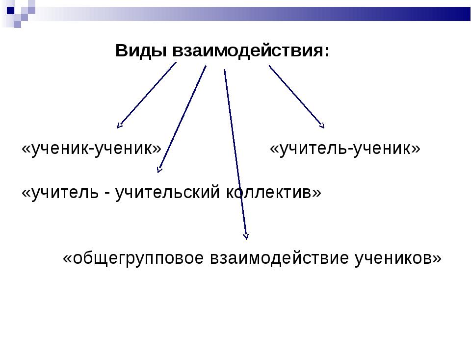 Виды взаимодействия: «ученик-ученик» «учитель-ученик» «учитель - учительский...