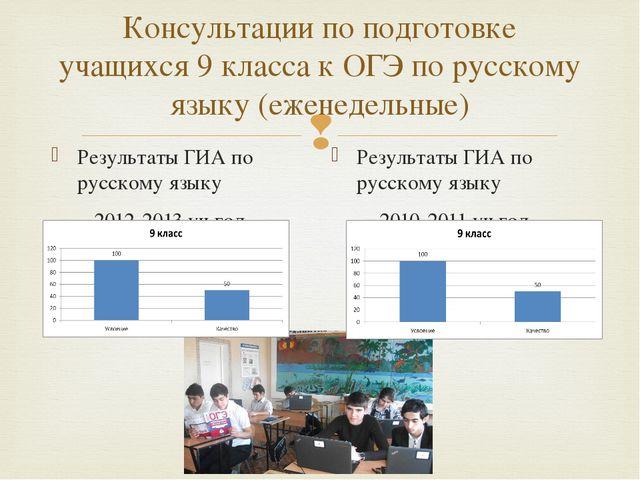 Консультации по подготовке учащихся 9 класса к ОГЭ по русскому языку (еженеде...