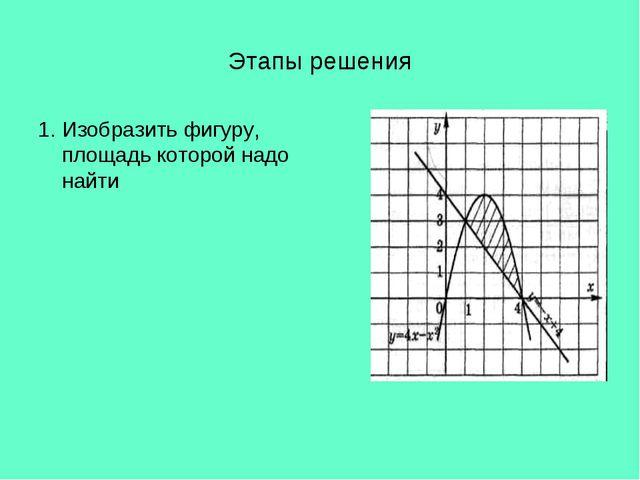 Этапы решения 1. Изобразить фигуру, площадь которой надо найти