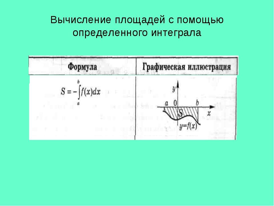 Вычисление площадей с помощью определенного интеграла