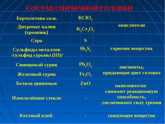 СОСТАВ СПИЧЕЧНОЙ ГОЛОВКИ  Бертолетова сольKClO3окислители Дихромат калия...