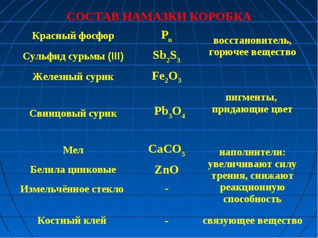 СОСТАВ НАМАЗКИ КОРОБКА Красный фосфорРnвосстановитель, горючее вещество Су...