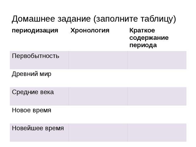 Домашнее задание (заполните таблицу) периодизация Хронология Краткое содержан...