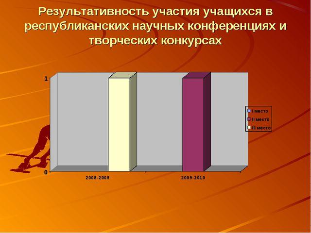 Результативность участия учащихся в республиканских научных конференциях и тв...