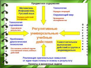 Предметное содержание Учебный процесс Внеурочная Проекты и жизненные задачи д