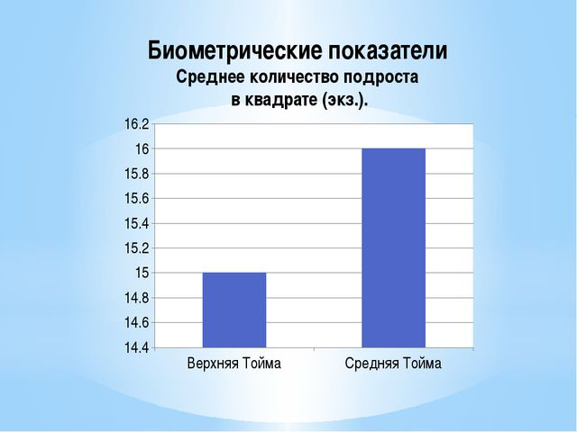 Биометрические показатели Среднее количество подроста в квадрате (экз.).