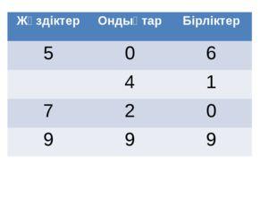 Жүздіктер Ондықтар Бірліктер 5 0 6 4 1 7 2 0 9 9 9