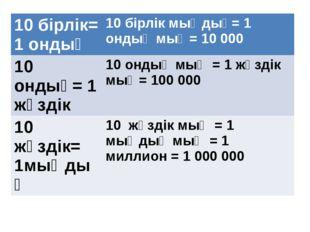 10 бірлік=1 ондық 10 бірлік мыңдық=1 ондық мың=10 000 10ондық=1 жүздік 10 онд