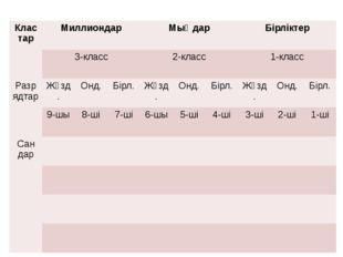 Клас тар Миллиондар Мыңдар Бірліктер 3-класс 2-класс 1-класс Разрядтар Жүзд.