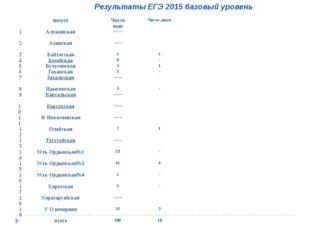 Результаты ЕГЭ 2015 базовый уровень школа Число вып Число двоек 1 Алужинская