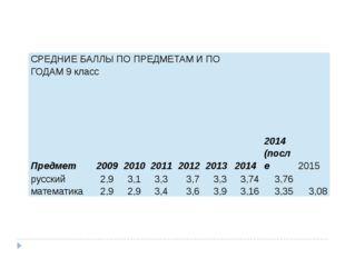 СРЕДНИЕ БАЛЛЫ ПО ПРЕДМЕТАМ И ПО ГОДАМ 9 класс Предмет 2009 2010 2011 2012 201