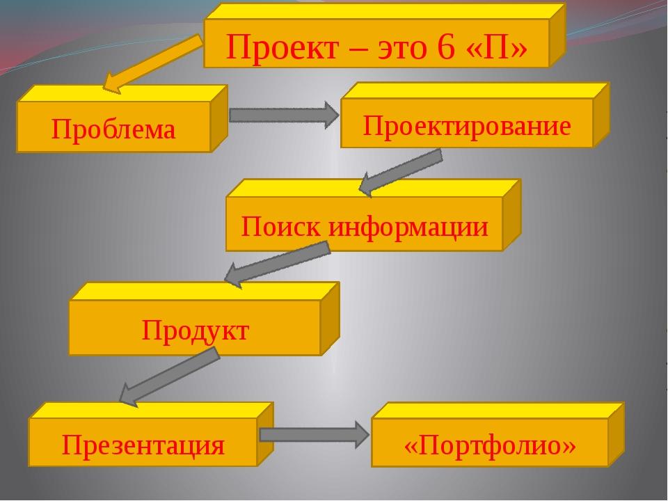 Проектирование Проблема Поиск информации Продукт Презентация «Портфолио» Прое...