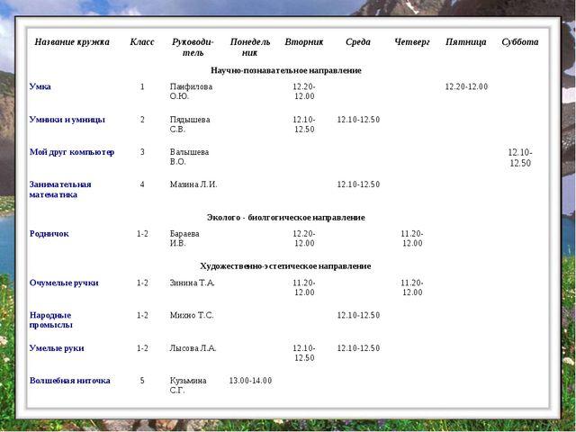 Расписание Название кружкаКлассРуководи-тельПонедельникВторникСредаЧетв...