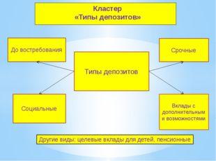 Кластер «Типы депозитов» Типы депозитов До востребования Социальные Срочные В