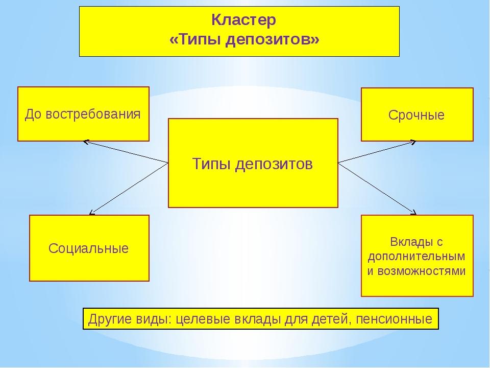 Кластер «Типы депозитов» Типы депозитов До востребования Социальные Срочные В...
