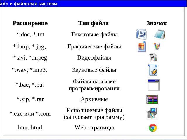 Файл и файловая система РасширениеТип файла Значок *.doc, *.txtТекстовые ф...