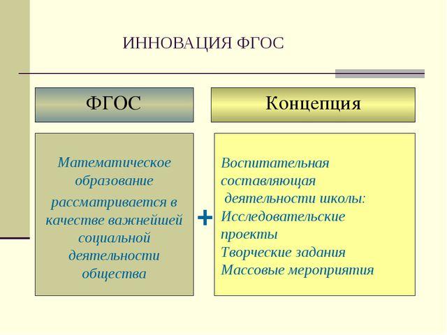 ИННОВАЦИЯ ФГОС + Воспитательная составляющая деятельности школы: Исследовате...