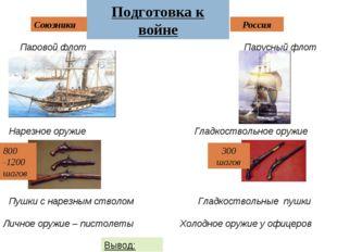 Подготовка к войне Союзники Россия Паровой флот Парусный флот Нарезное оружие