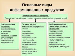 Основные виды информационных продуктов Система научно-технической информации: