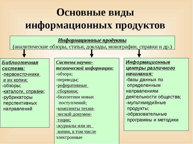 Основные виды информационных продуктов Система научно-технической информации:...