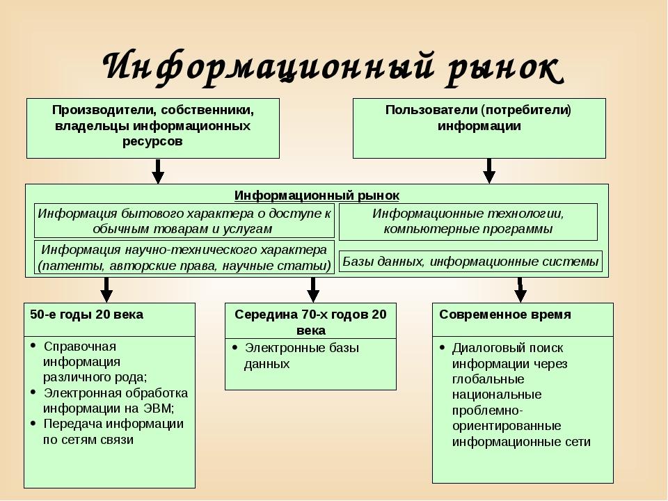 Информационный рынок Справочная информация различного рода; Электронная обраб...