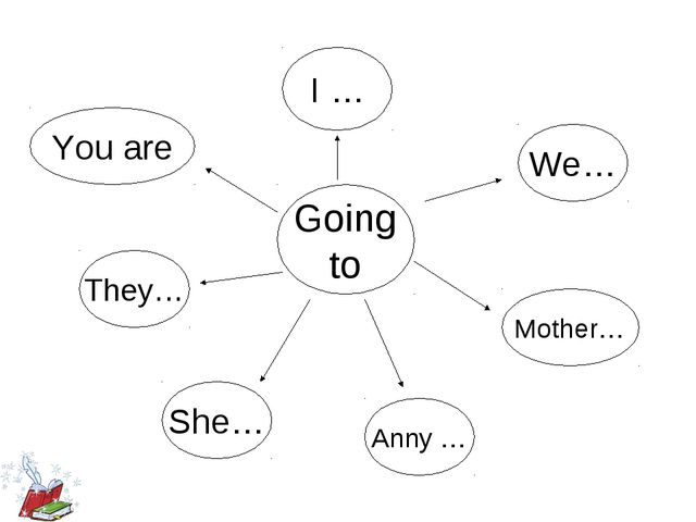 We… Going to You are They… She… Anny … Mother… I …