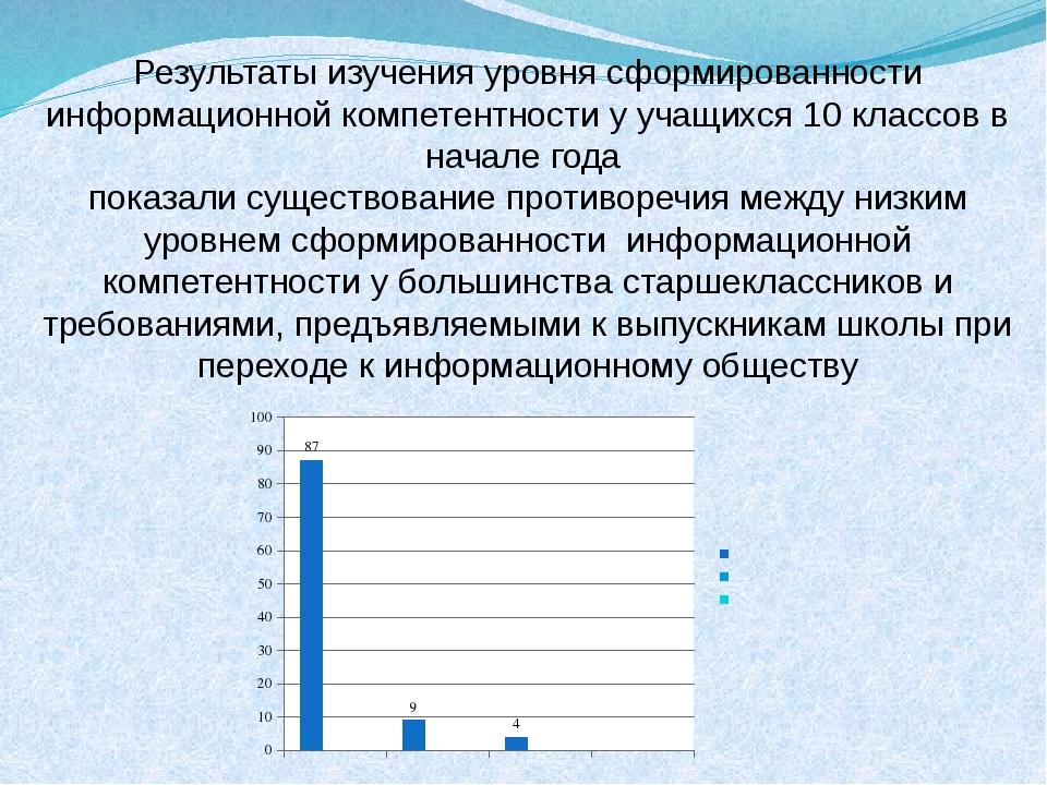 Результаты изучения уровня сформированности информационной компетентности у у...