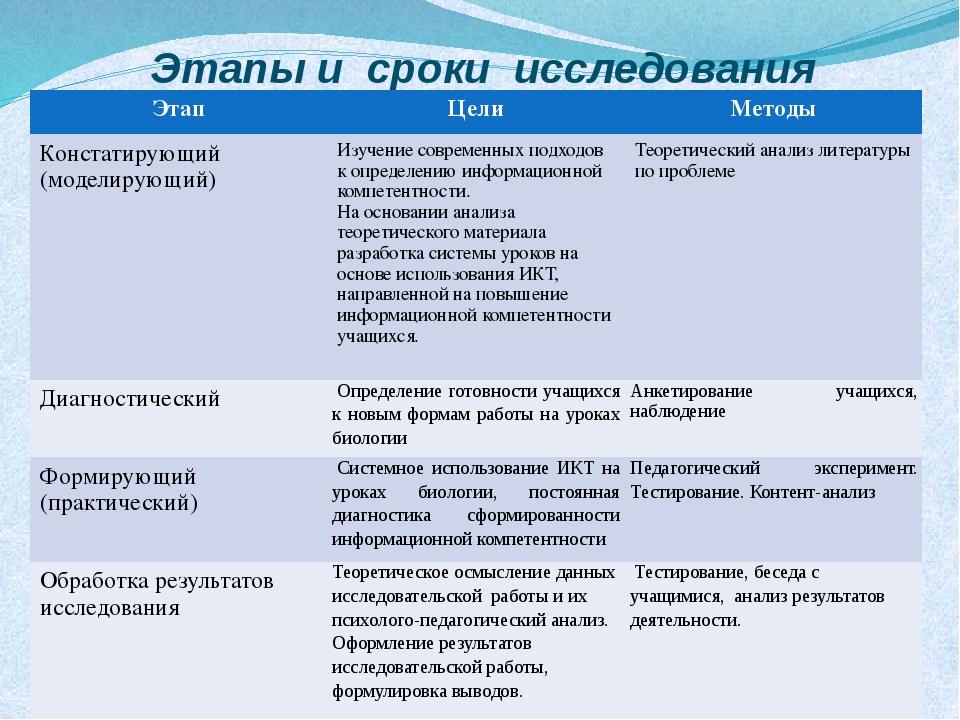Этапы и сроки исследования Этап Цели Методы Констатирующий (моделирующий) Изу...