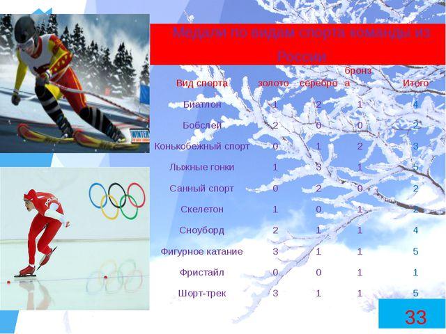 Медали по видам спорта команды из России Вид спорта золото серебро бронза Ито...