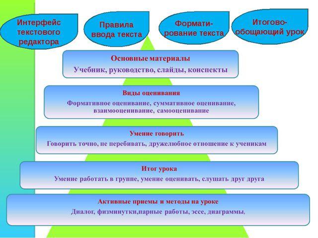 Интерфейс текстового редактора Правила ввода текста Формати-рование текста Ит...