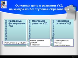 Основная цель в развитии УУД на каждой из 3-х ступеней образования «Учить уч