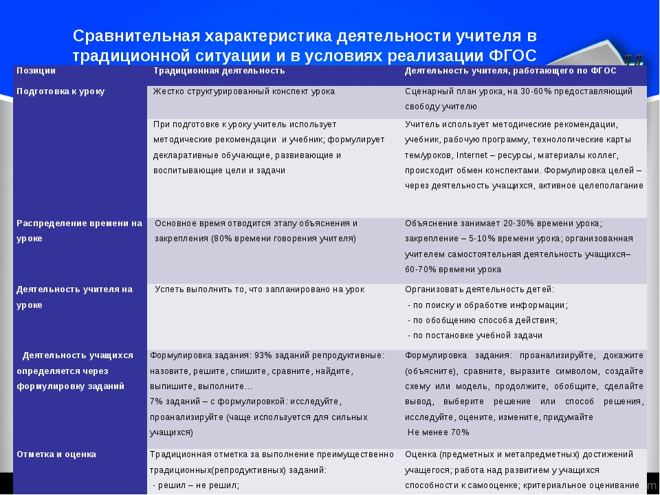 Сравнительная характеристика деятельности учителя в традиционной ситуации и...