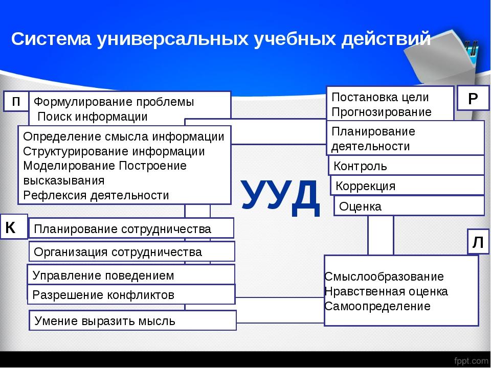 Система универсальных учебных действий Формулирование проблемы Поиск информа...