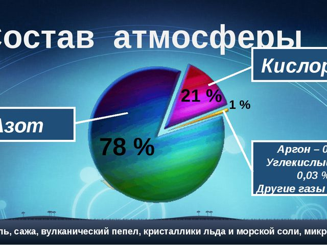 Состав атмосферы Кислород 78 % 21 % 1 % Аргон – 0,9 % Углекислый газ – 0,03 %...