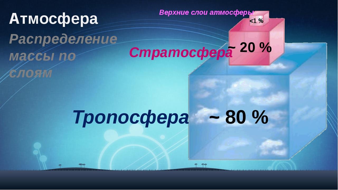 Атмосфера ~ 80 % ~ 20 % Тропосфера Стратосфера Верхние слои атмосферы Распред...