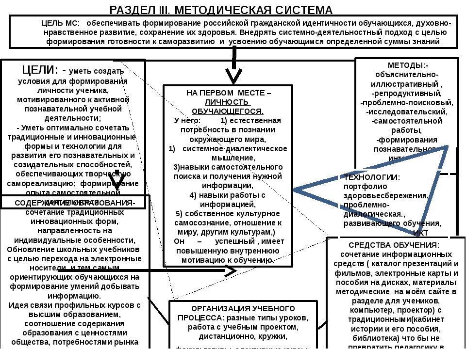 РАЗДЕЛ lll. МЕТОДИЧЕСКАЯ СИСТЕМА ЦЕЛЬ МС: обеспечивать формирование российско...