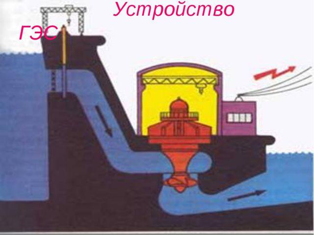 Устройство ГЭС
