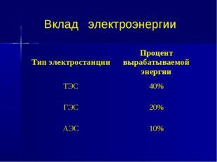 Вклад электроэнергии Тип электростанцииПроцент вырабатываемой энергии ТЭС40