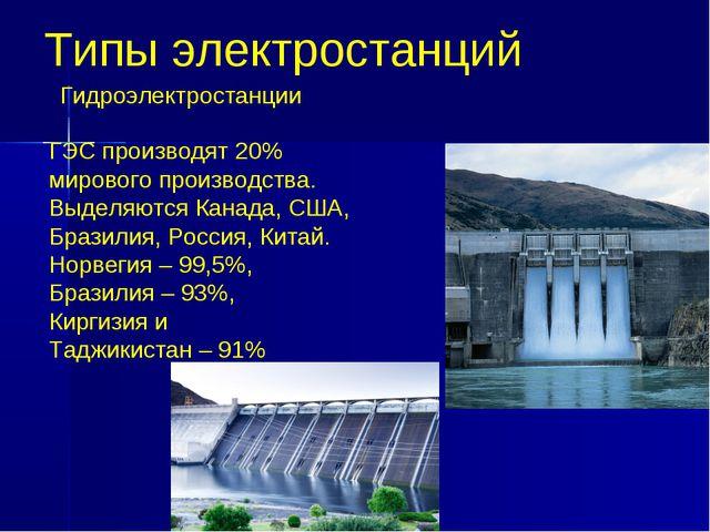 Типы электростанций ГЭС производят 20% мирового производства. Выделяются Кана...