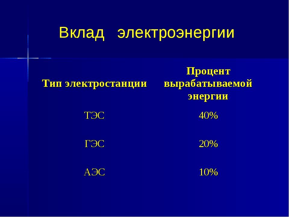 Вклад электроэнергии Тип электростанцииПроцент вырабатываемой энергии ТЭС40...