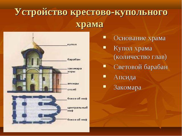 Устройство крестово-купольного храма Основание храма Купол храма (количество...