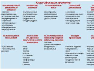 Классификация проектов: по доминирующей деятельности учащихся -практико-ориен